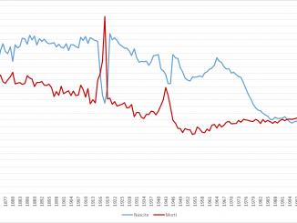 Nascite e morti in Italia 1862-2016